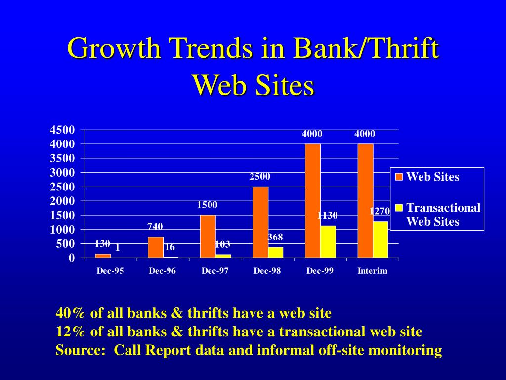 Growth Trends in Bank/Thrift Web Sites