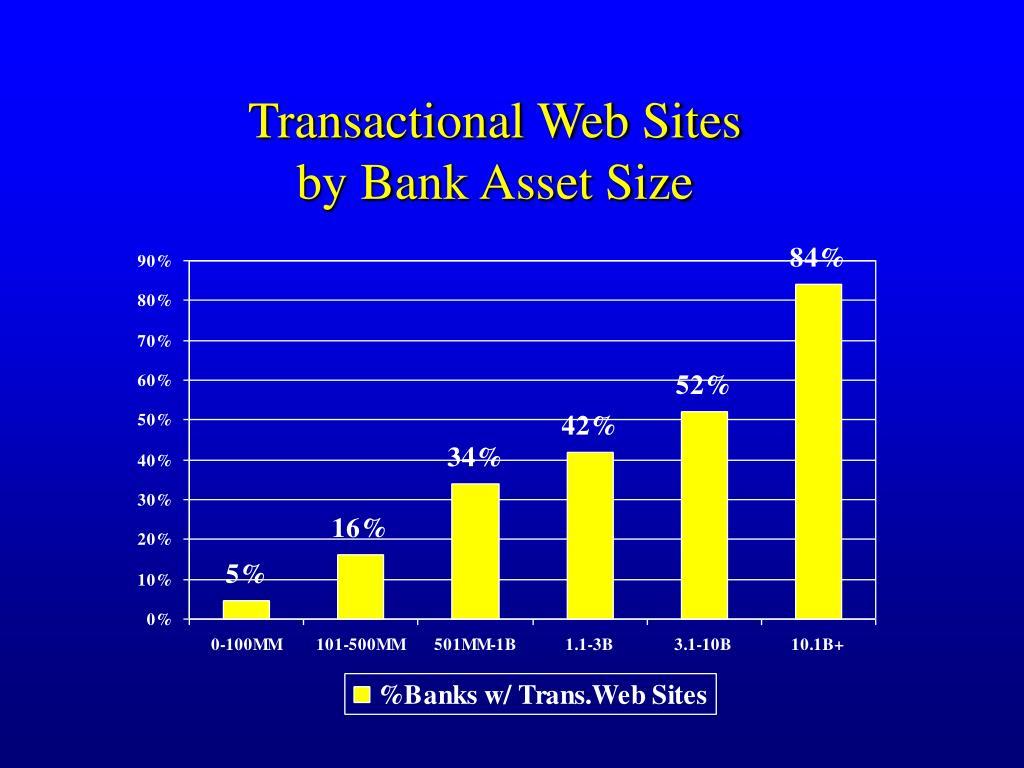 Transactional Web Sites