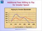 additional fees willing to pay for greater speed