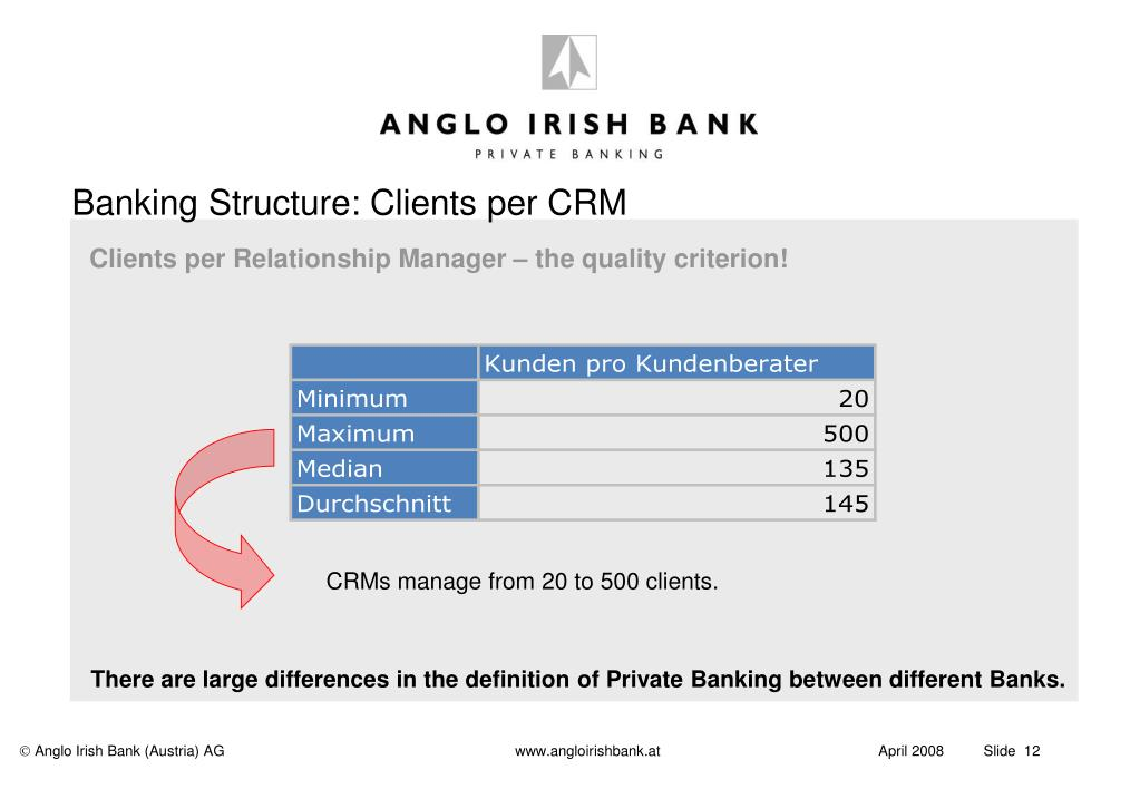 Banking Structure: Clients per CRM