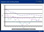 deposit and lending rates