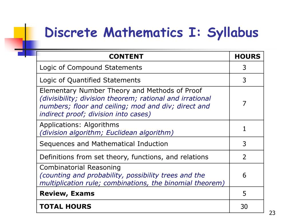 Discrete Mathematics I: Syllabus
