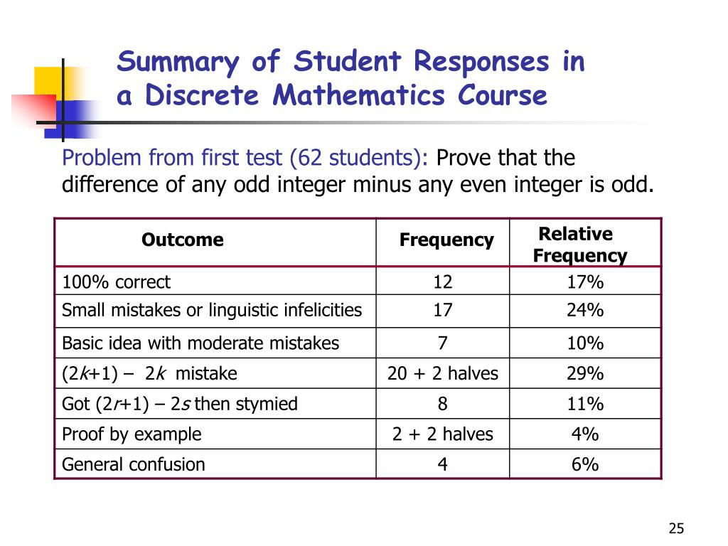 Summary of Student Responses in a Discrete Mathematics Course