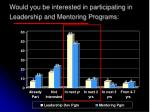 would you be interested in participating in leadership and mentoring programs
