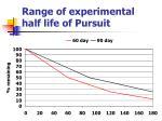 range of experimental half life of pursuit