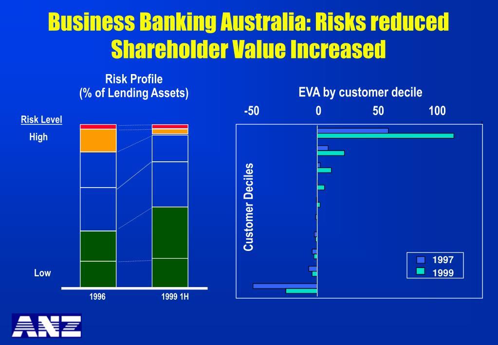 Business Banking Australia: Risks reduced Shareholder Value Increased