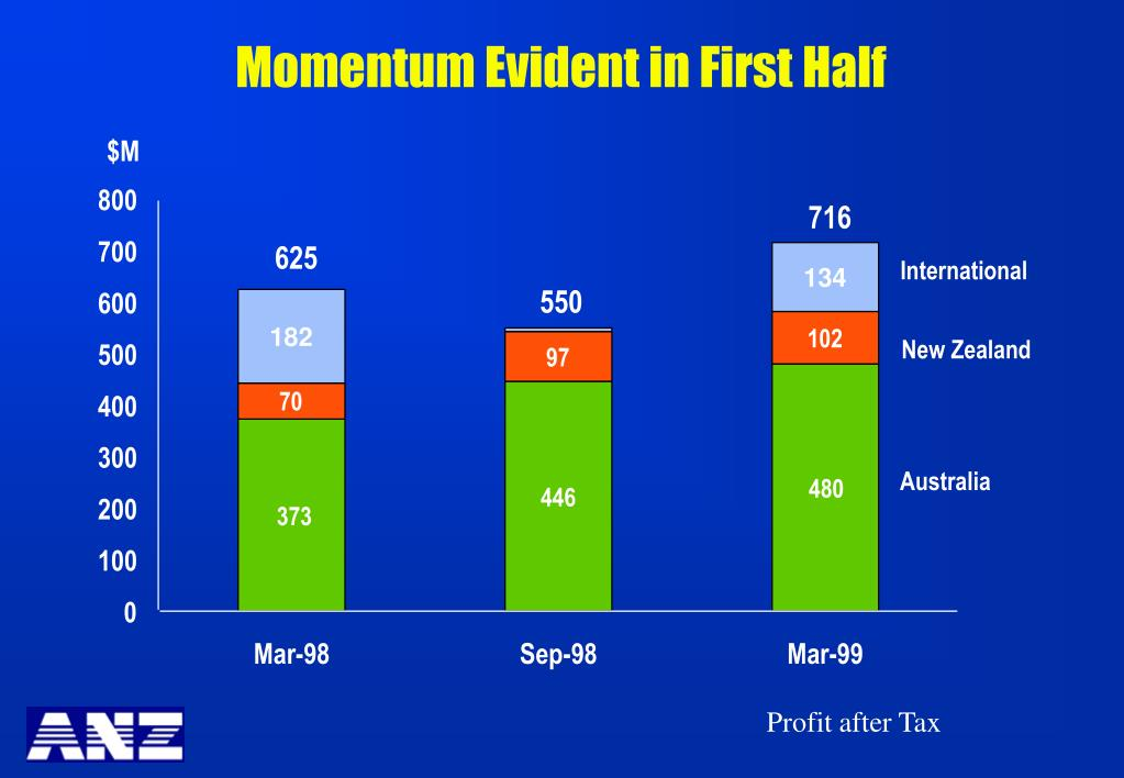 Momentum Evident in First Half