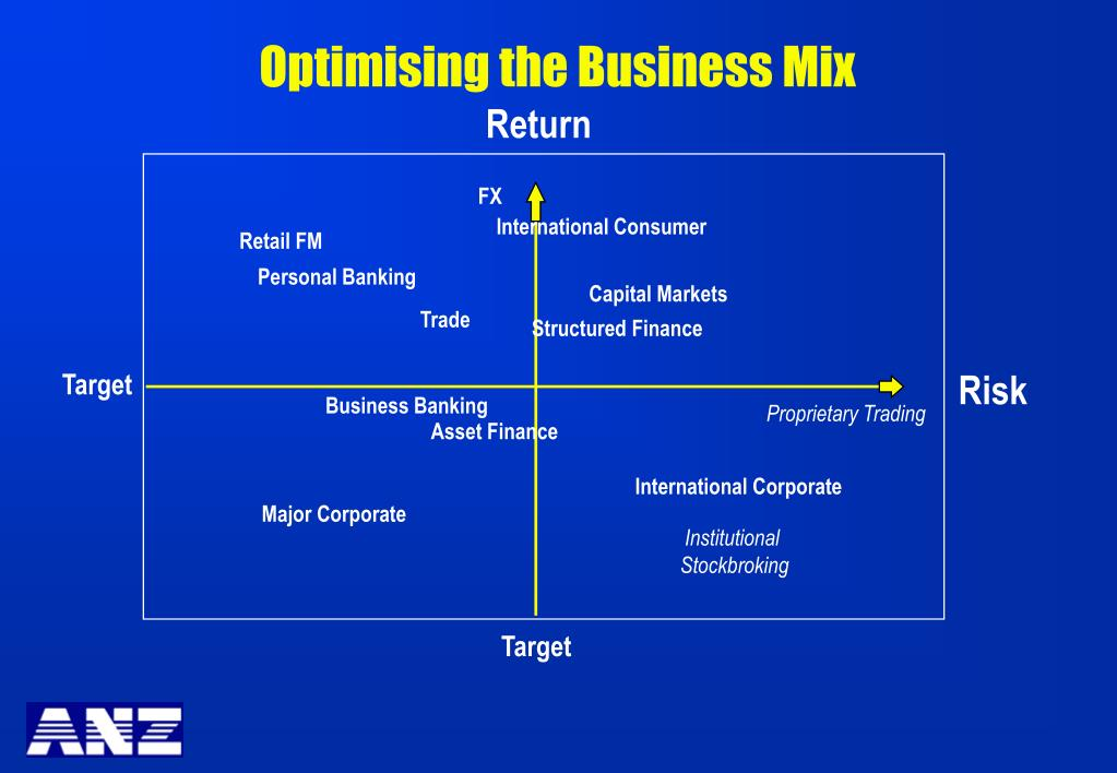 Optimising the Business Mix