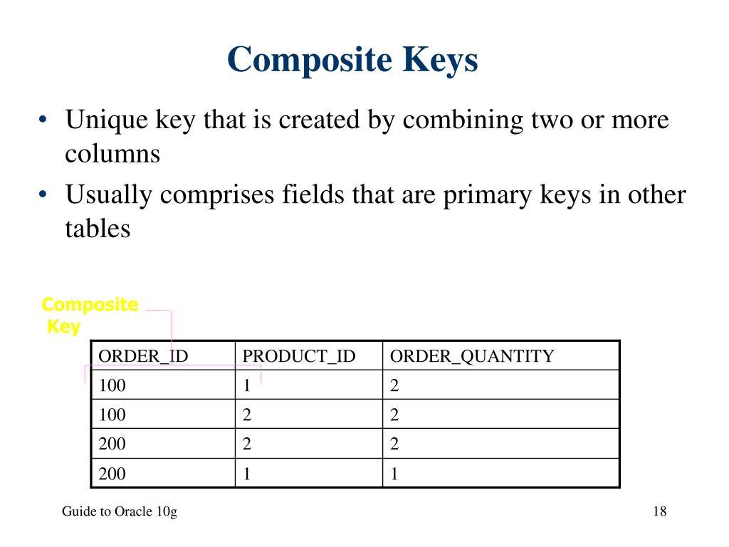 Composite Keys