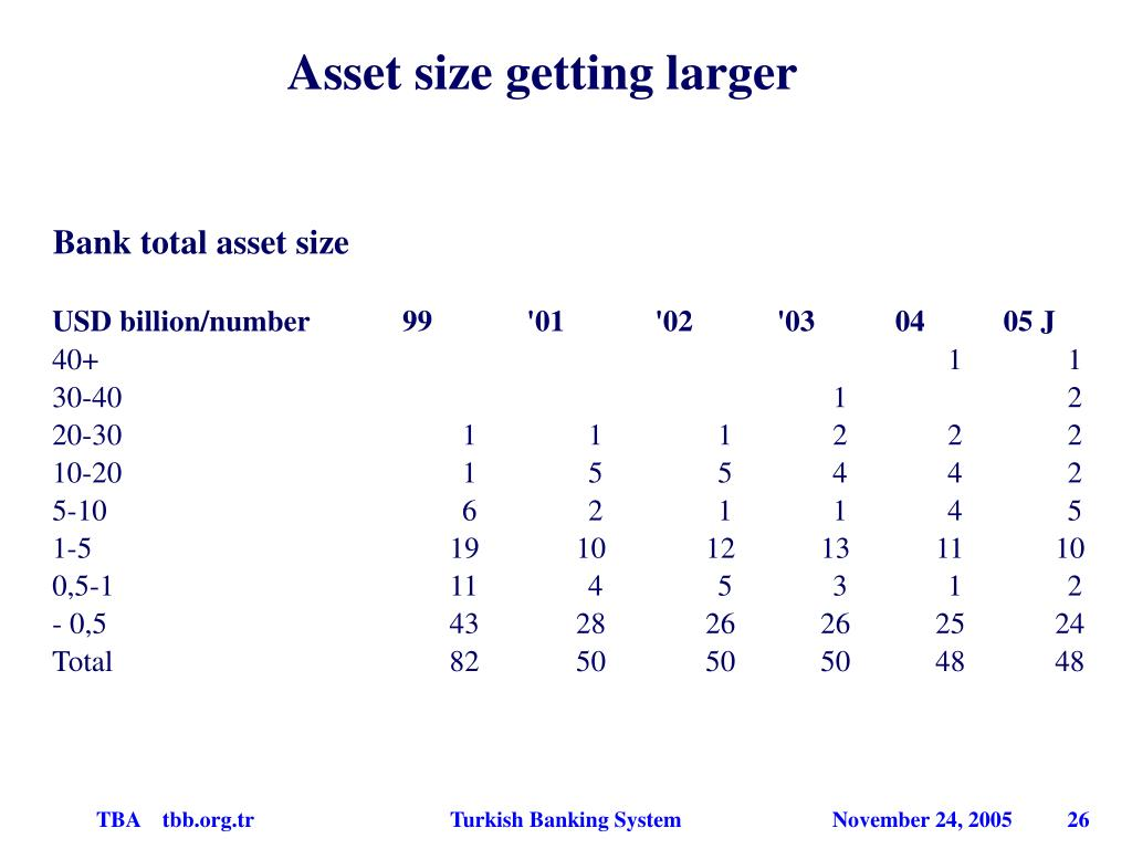 Asset size getting larger