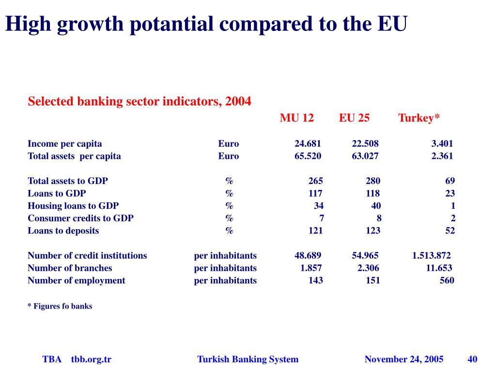 Selected banking sector indicators
