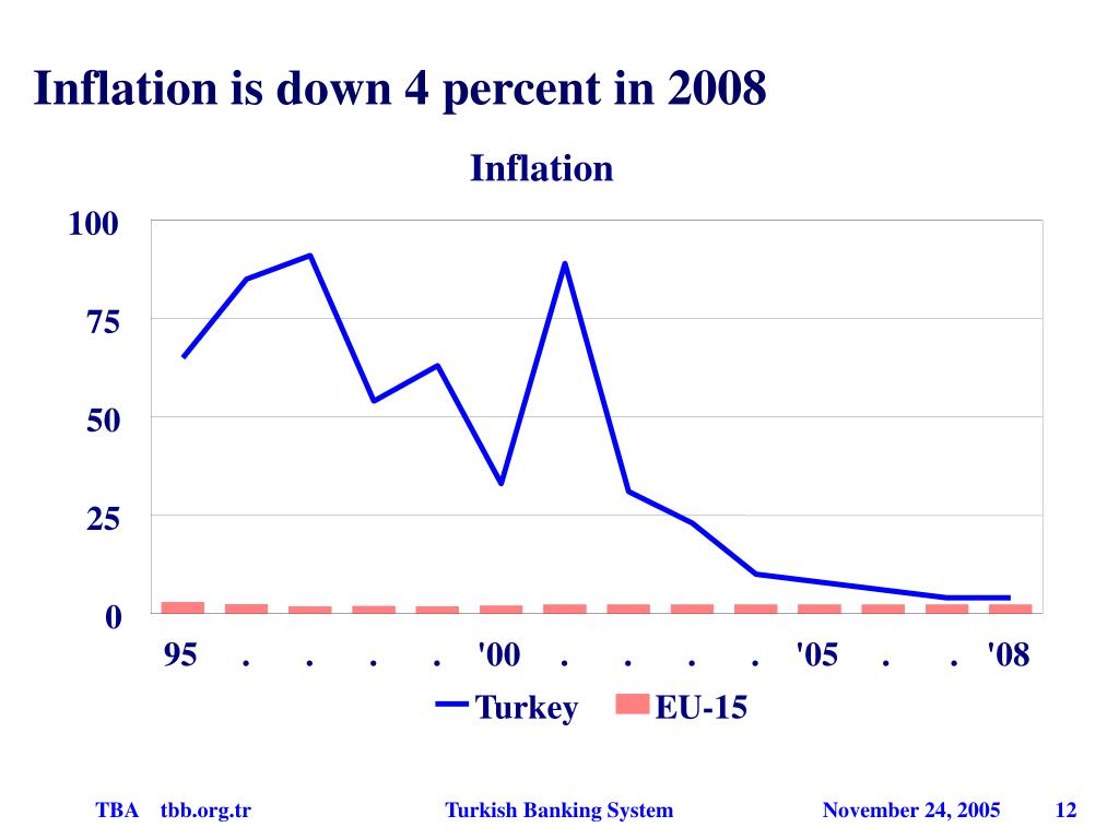 Inflation is down 4 percent in 2008