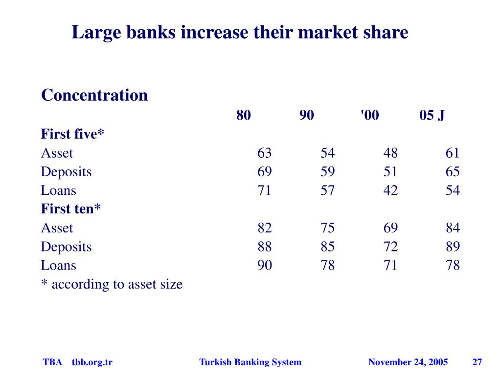 Large banks increase their market share