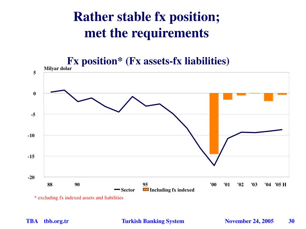 Rather stable fx position;