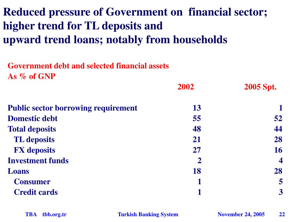 Reduced pressure of Government on  financial sector; higher trend for TL deposits and