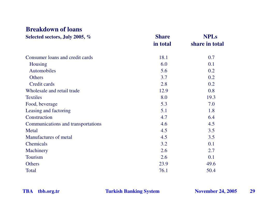 Breakdown of loans