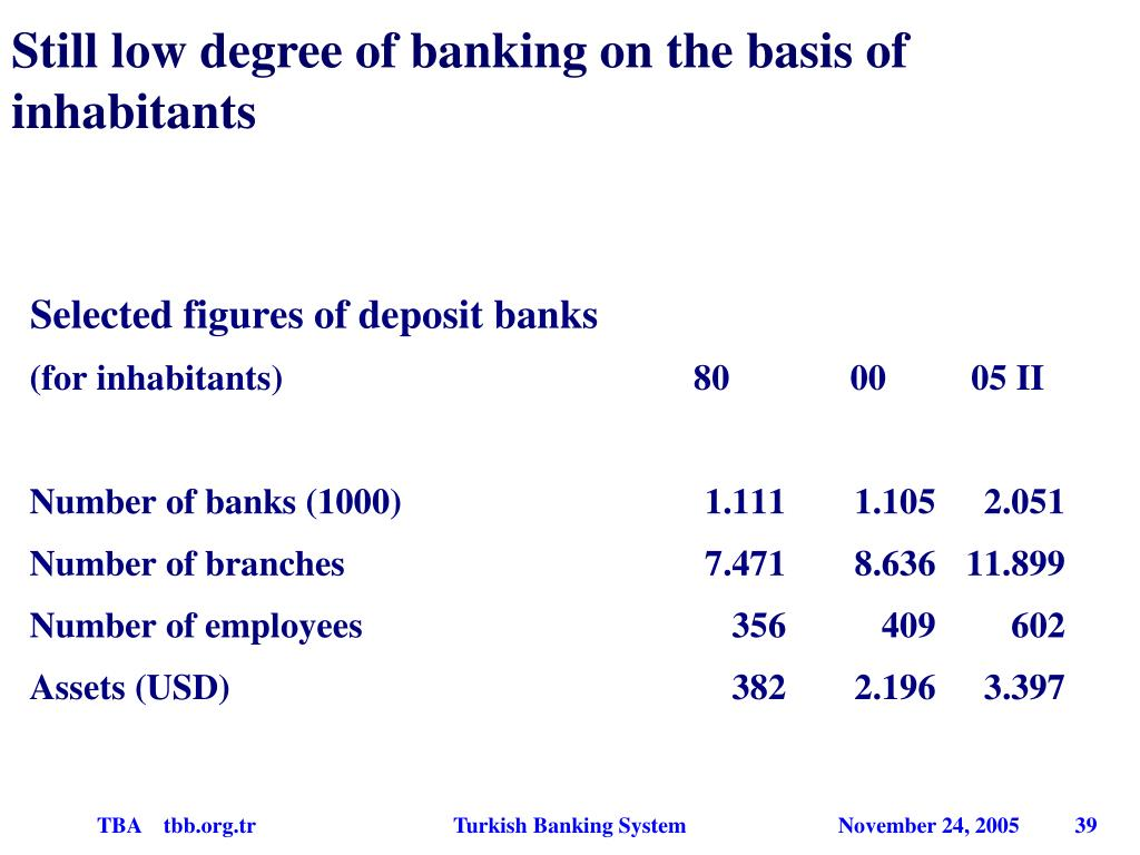 Still low degree of banking on the basis of inhabitants