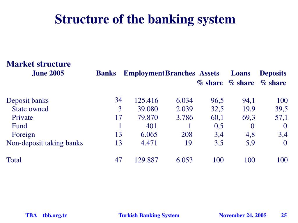 Structure of the banking system