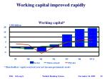 working capital improved rapidly