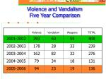 violence and vandalism five year comparison