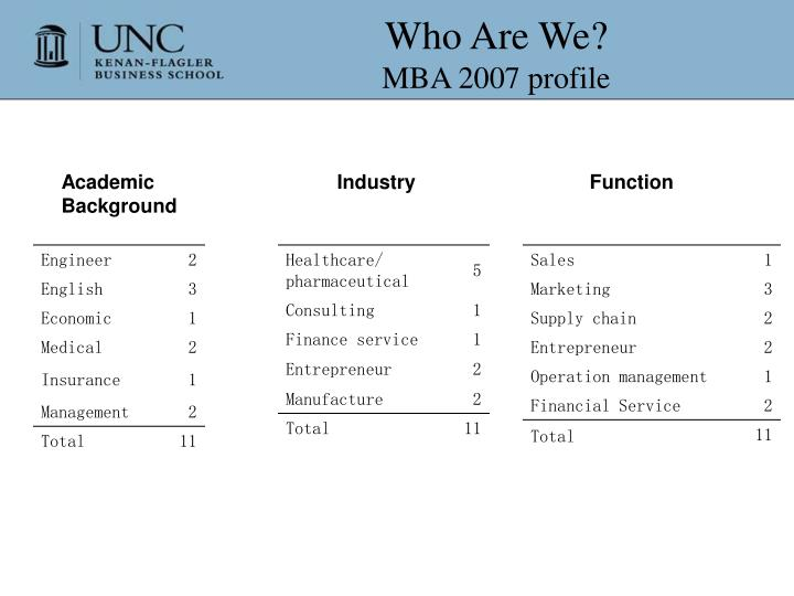 Who are we mba 2007 profile