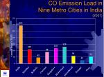 co emission load in nine metro cities in india 2001