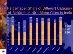 percentage share of different category of vehicles in nine metro cities in india