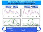 the cepstral distance euclidean un weighted versus index weighted