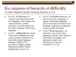 six categories of hierarchy of difficulty a native english speaker learning spanish as l2