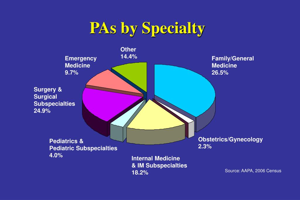 PAs by Specialty