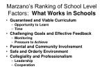 marzano s ranking of school level factors what works in schools