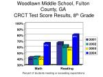 woodlawn middle school fulton county ga crct test score results 8 th grade