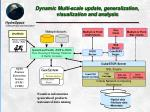 dynamic multi scale update generalization visualization and analysis