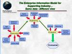the enterprise information model for supporting industry same data different view