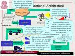 omniseer functional architecture