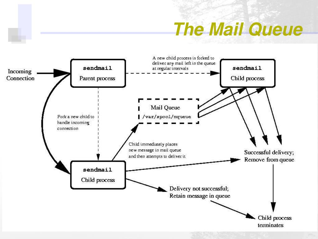 The Mail Queue