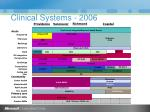 clinical systems 2006