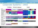 corporate systems 2002