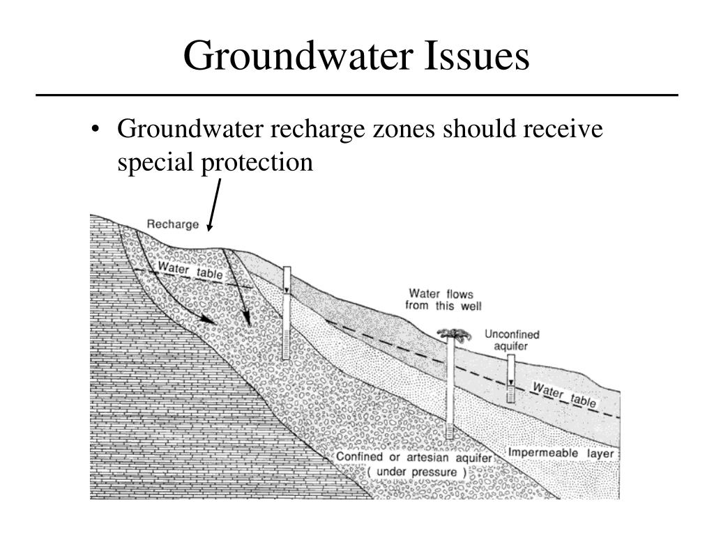 Groundwater Issues