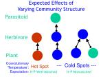 expected effects of varying community structure