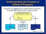 understanding the purpose of different programs13
