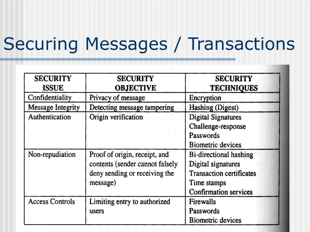 Securing Messages / Transactions