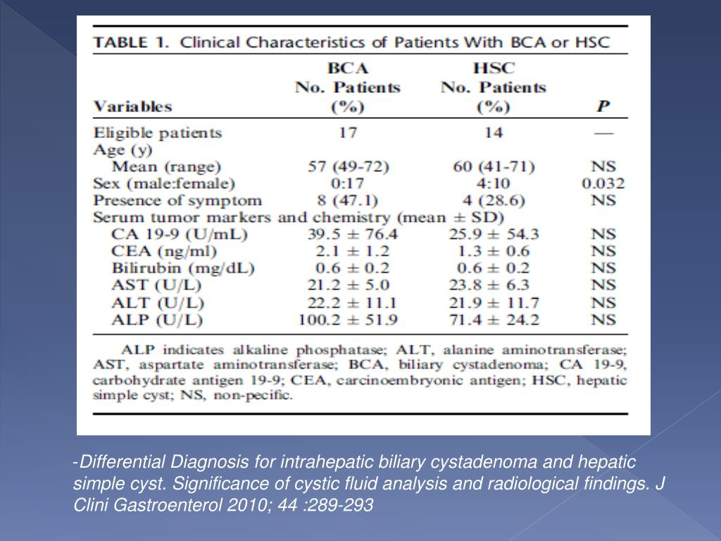 Differential Diagnosis for intrahepatic biliary cystadenoma and hepatic simple cyst. Significance of cystic fluid analysis and radiological findings. J Clini Gastroenterol 2010; 44 :289-293