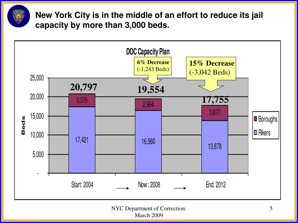 New York City is in the middle of an effort to reduce its jail capacity by more than 3,000 beds.