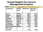 overall support for access management projects