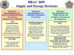 brac 2005 supply and storage decisions