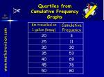 quartiles from cumulative frequency graphs32