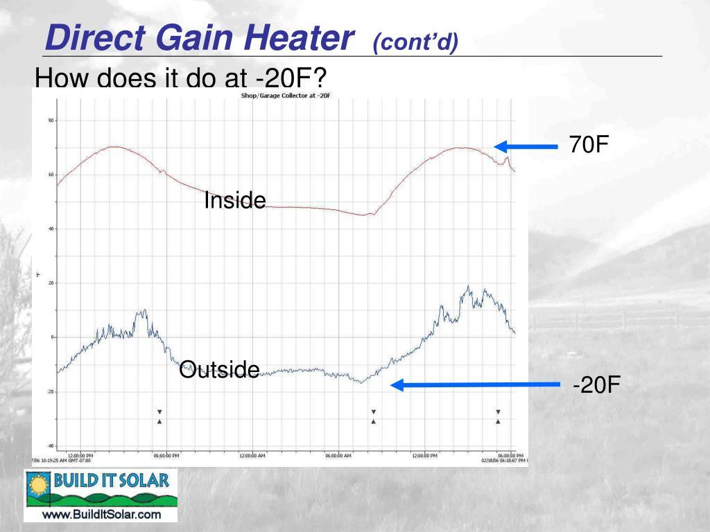 Direct Gain Heater