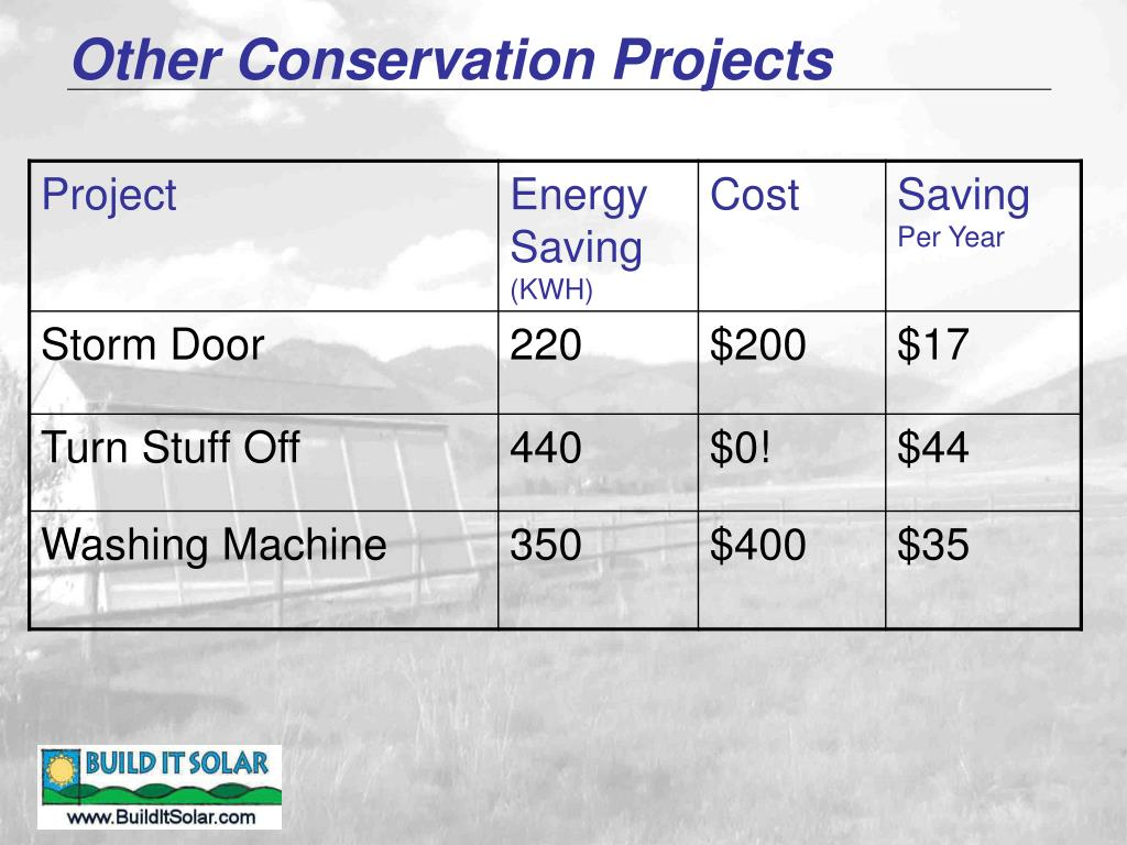 Other Conservation Projects