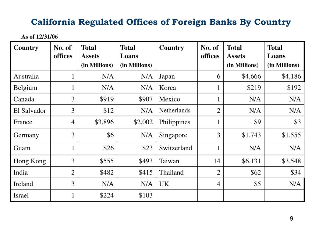California Regulated Offices of Foreign Banks By Country